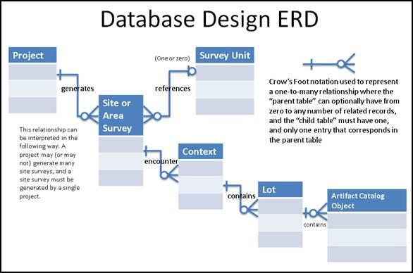 Archaeological Information System Standard Design Concepts